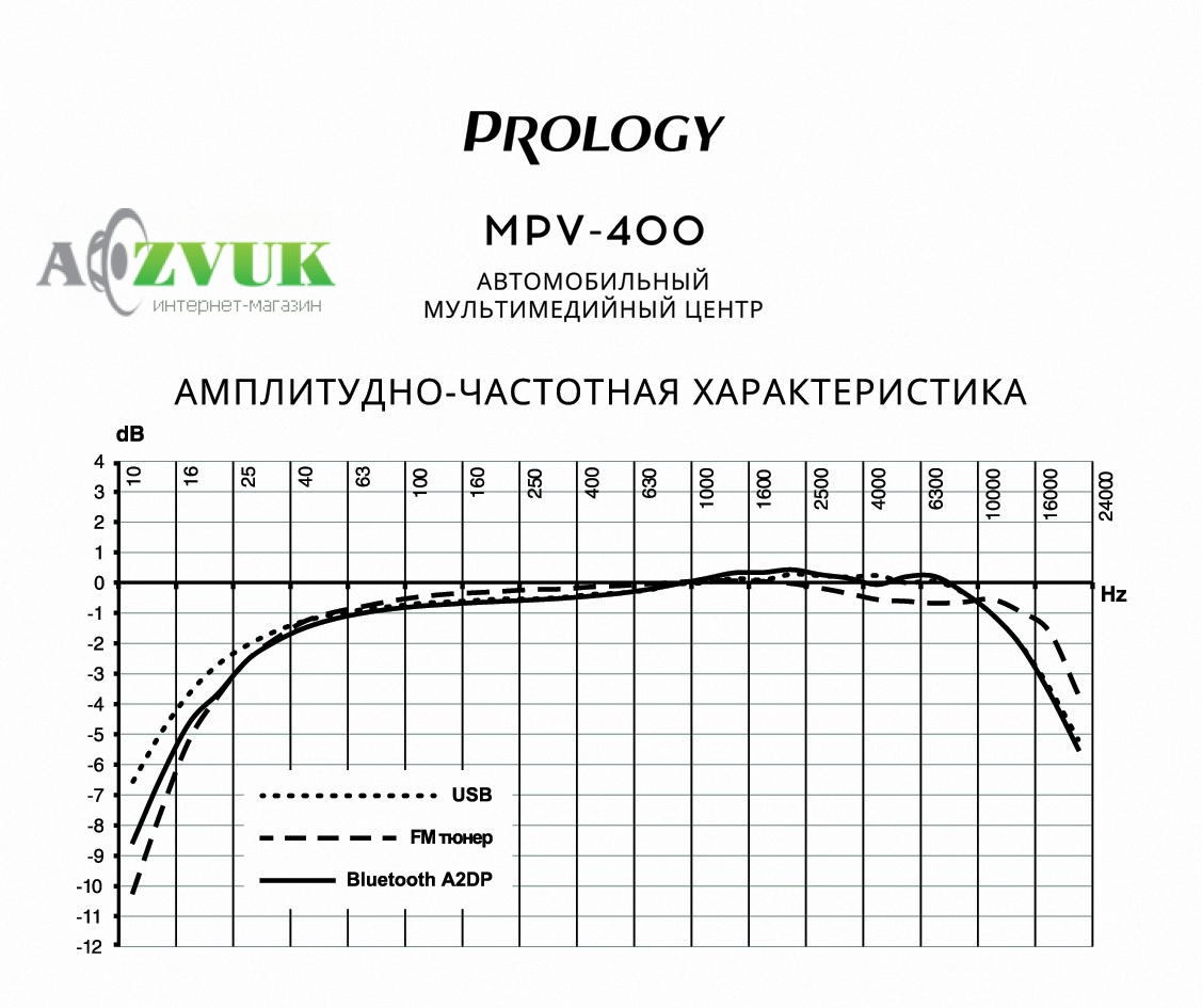 Автомагнитола DVD Prology MPV-400